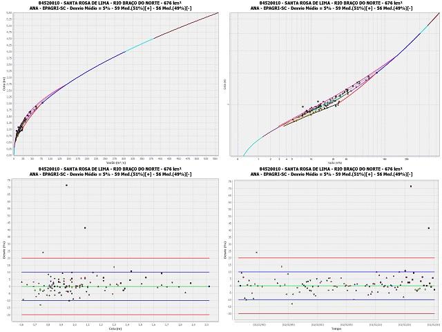 Epagri e ANA atualizam os dados de vazão das estações hidrológicas da vertente atlântica de Santa Catarina